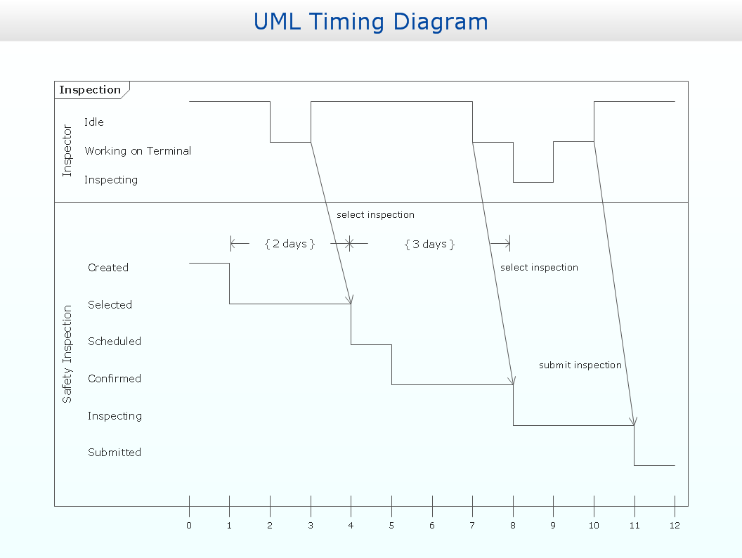 UML timing diagram example - Inspection