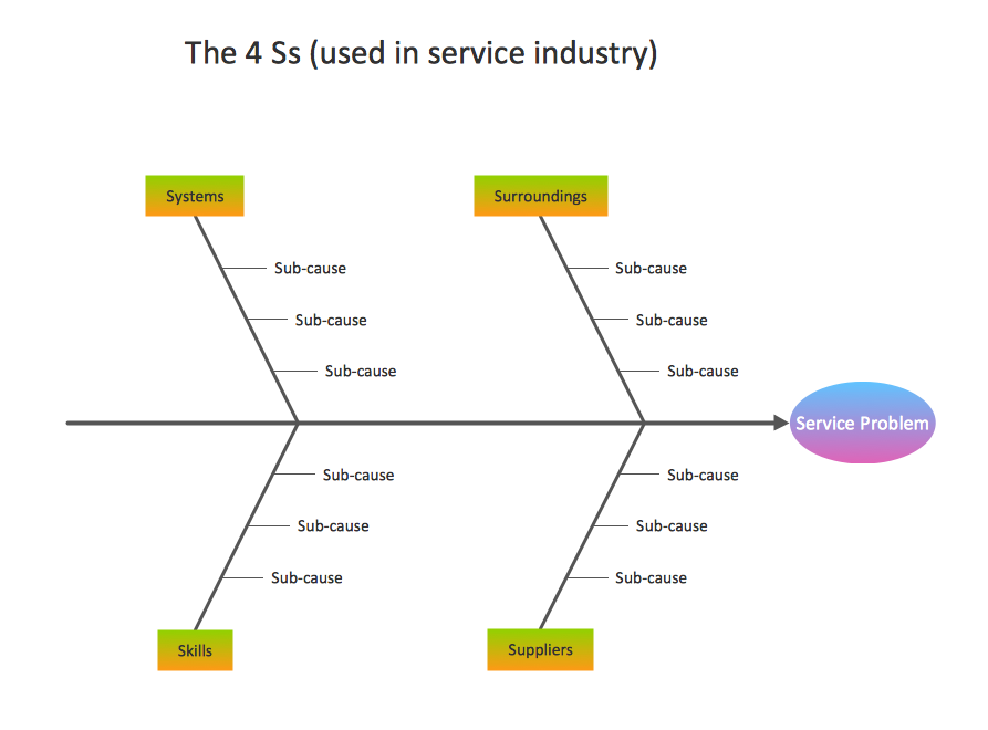 Fishbone Diagram Template - Service 4 Ss