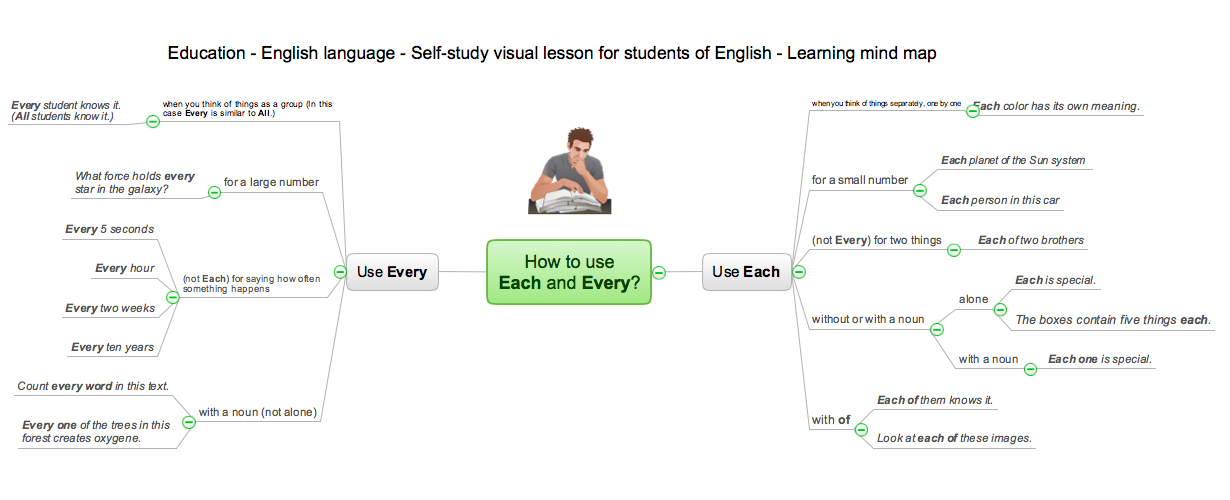 How to use Each and Every mind map sample for ConceptDraw eLearning for Skype solution