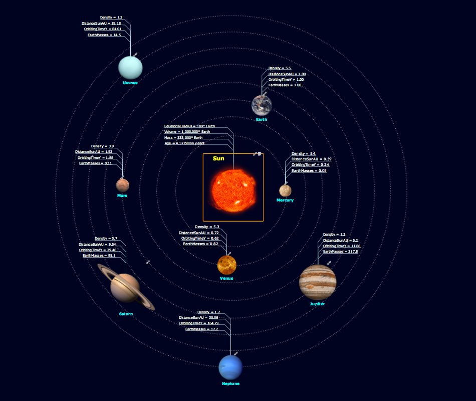 Solar System mind map sample for ConceptDraw solution eLearning for Skype