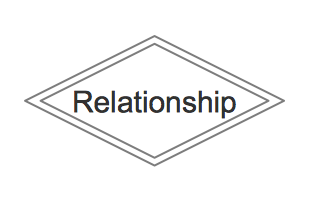 ERD Symbols and Meaning - Identifying Relationship