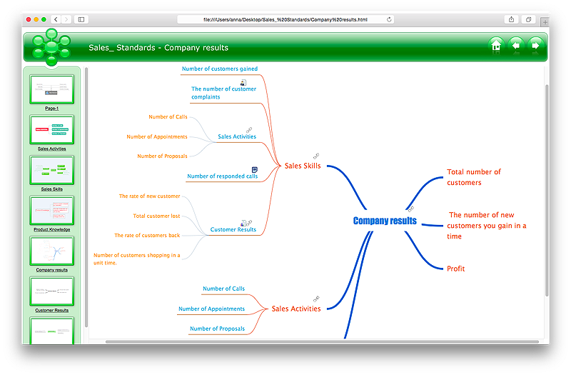 ConceptDraw MINDMAP export to HTML