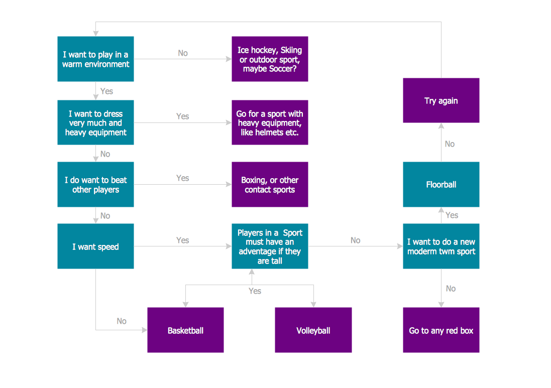 Sports Selection Flow Chart