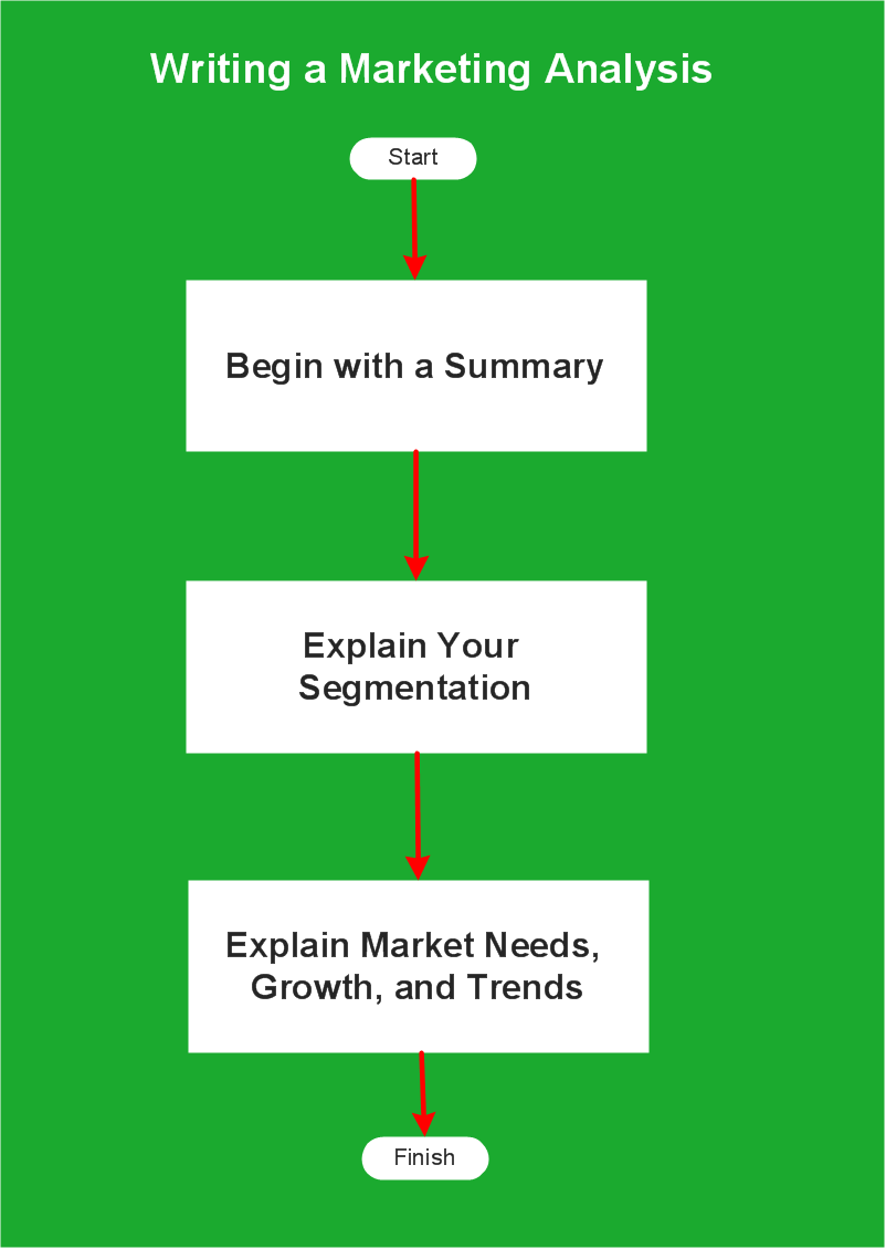 Flow Chart of Marketing Analysis
