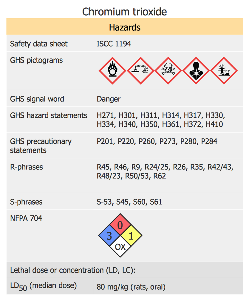 How To Design Regulatory Documents with use of Standard GHS Pictograms