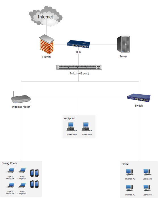 Hotel Network Topology
