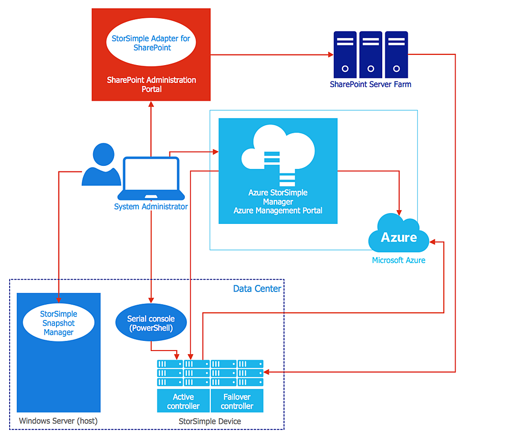 Microsoft Azure Architecture diagram