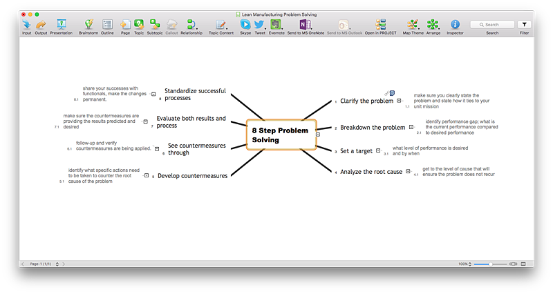 cause-and-effect-analysis-mind-map