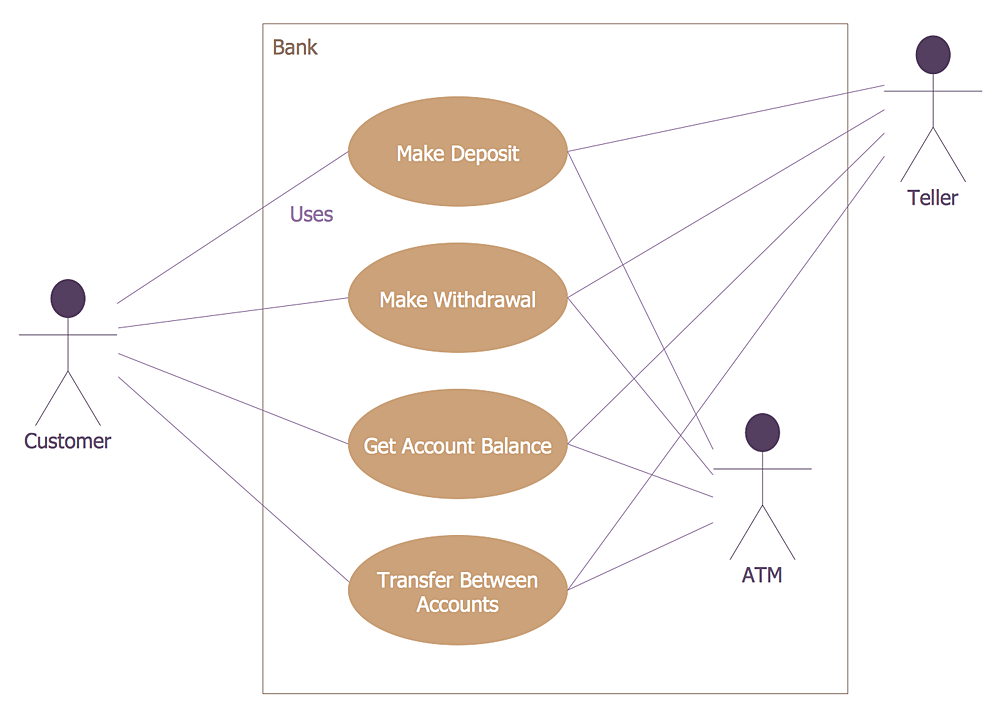 Use case diagram for ATM system