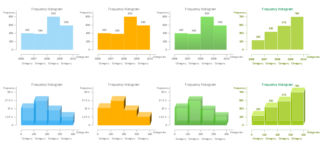 How To Make a Histogram - Histograms library Design Elements
