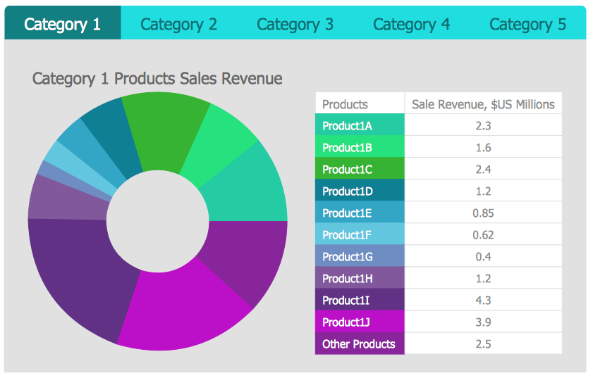 How to Make Business Intelligence Dashboard