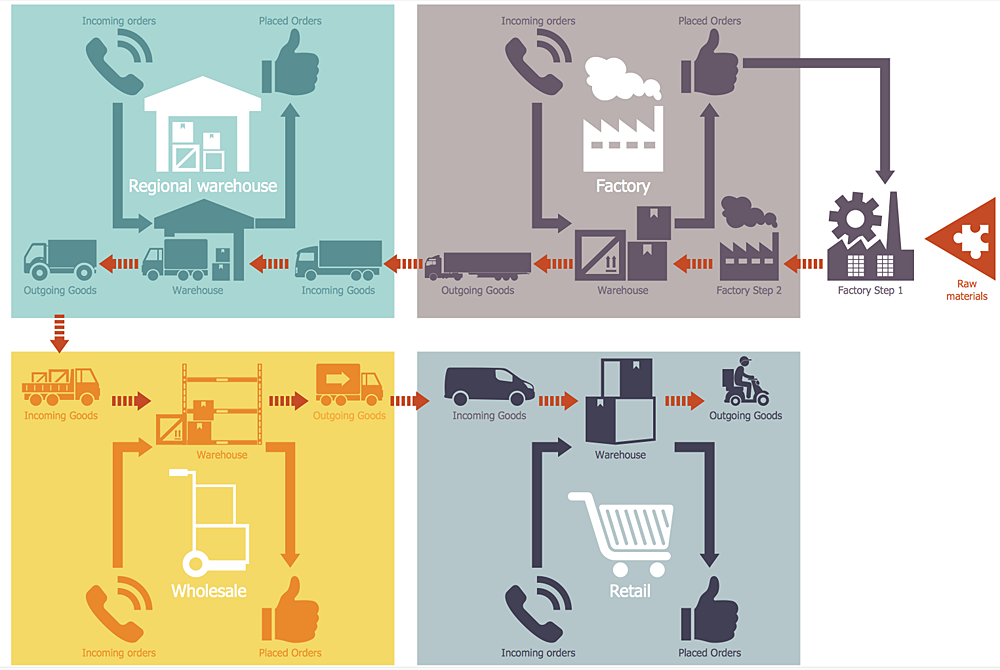 How to Make a Logistics Flow Chart