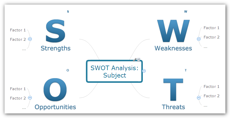 Swot analysis mind map template