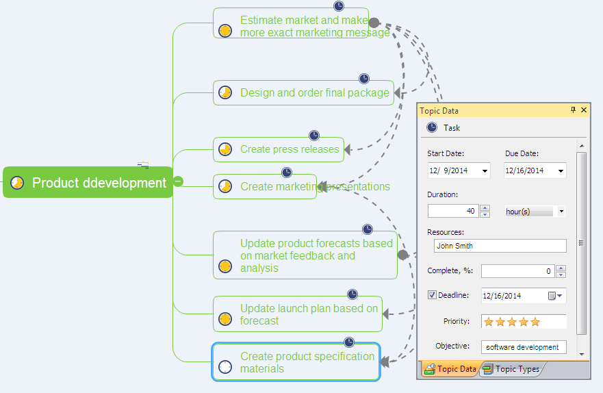 project-schedule-mind-map