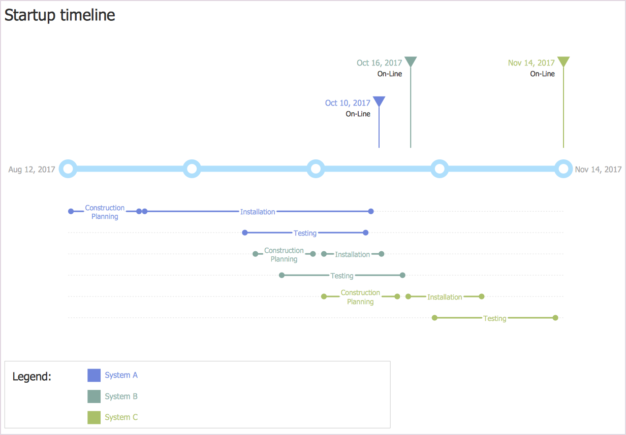 How to Create a Project Timeline Diagram