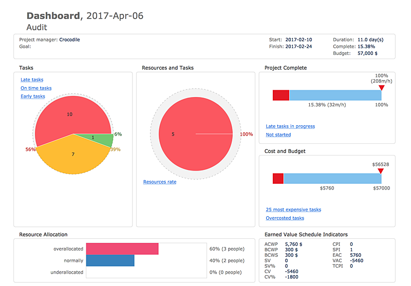 Project Dashboard created with ConceptDraw PRO
