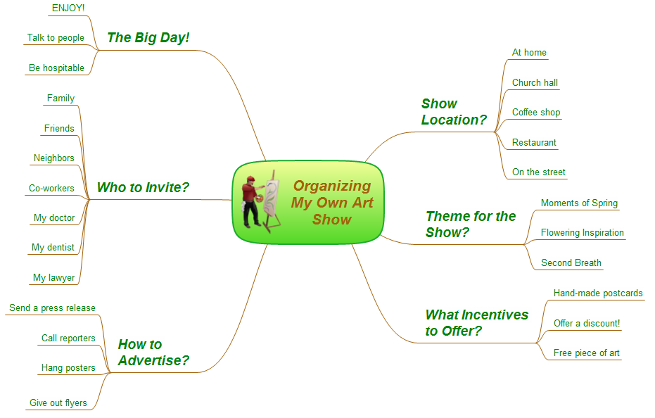 How to organize your own art show - Mind map example for solution Note Exchange