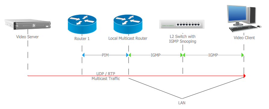 IGMP  Computer and Network Examples