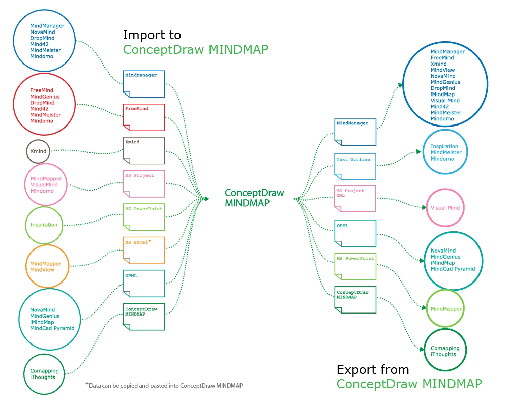 project file created from mind map
