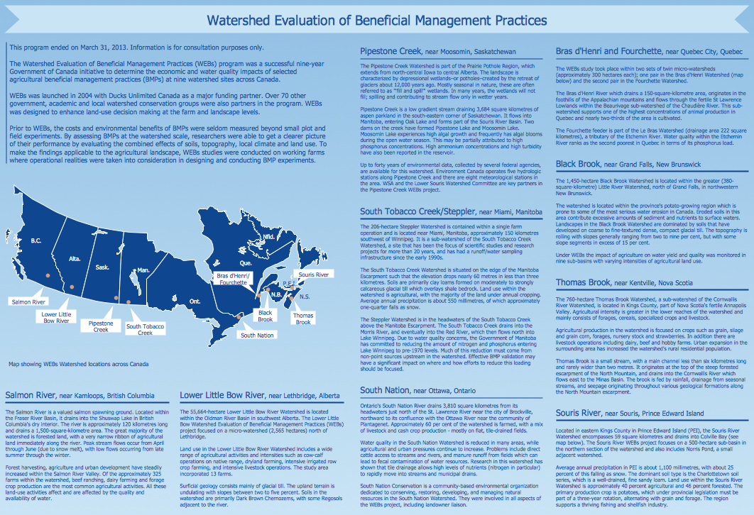 Management Infographic Examples - Watershed Evaluation of Management Practices
