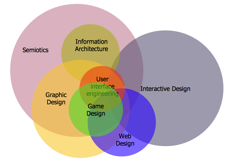 Interactive Venn Diagram Draw Company Structure With Organization