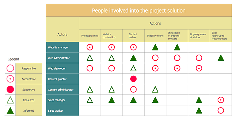 Project Involvement Matrix