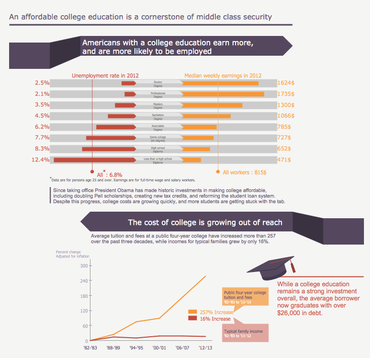 Make an Infographic - An Affordable College Education is a Cornerstone of Middle Class Security