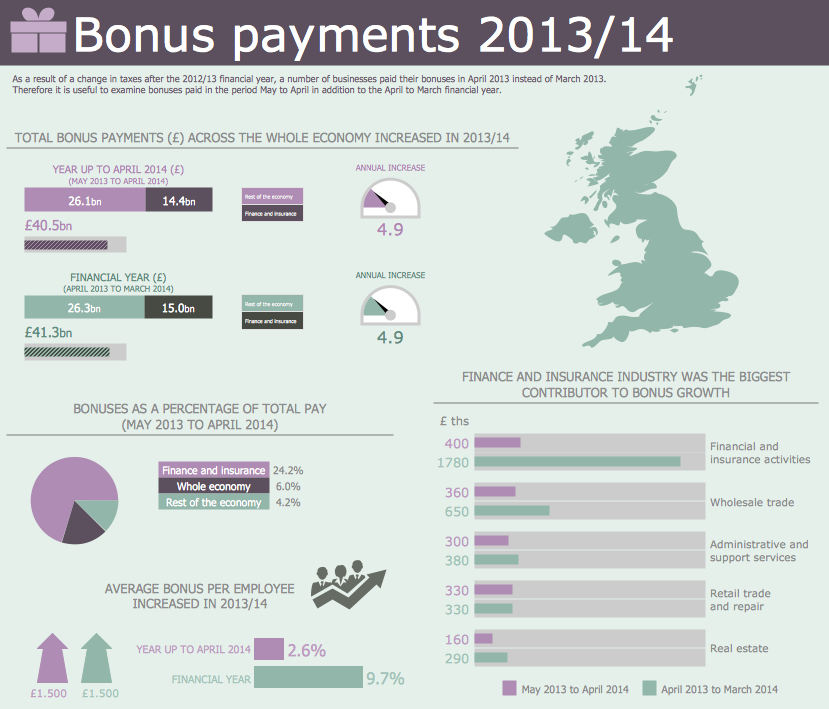 Marketing Infographics 2014 - Bonus Payments in Great Britain