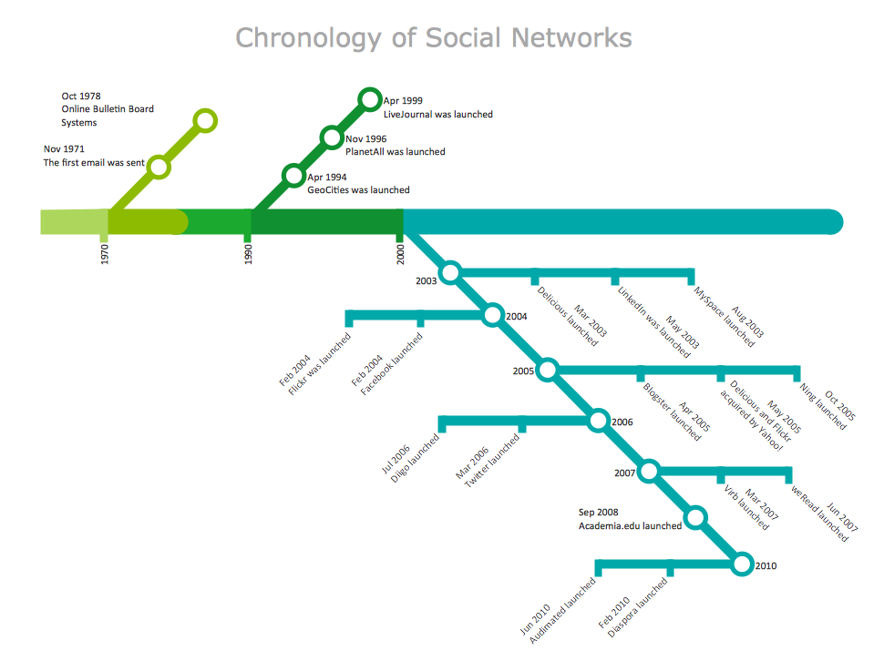 Metro Maps - Chronology of Social Networks