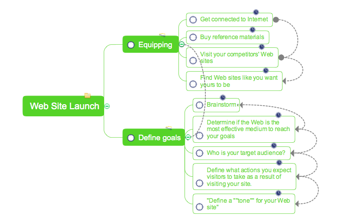 mind map from project tasks