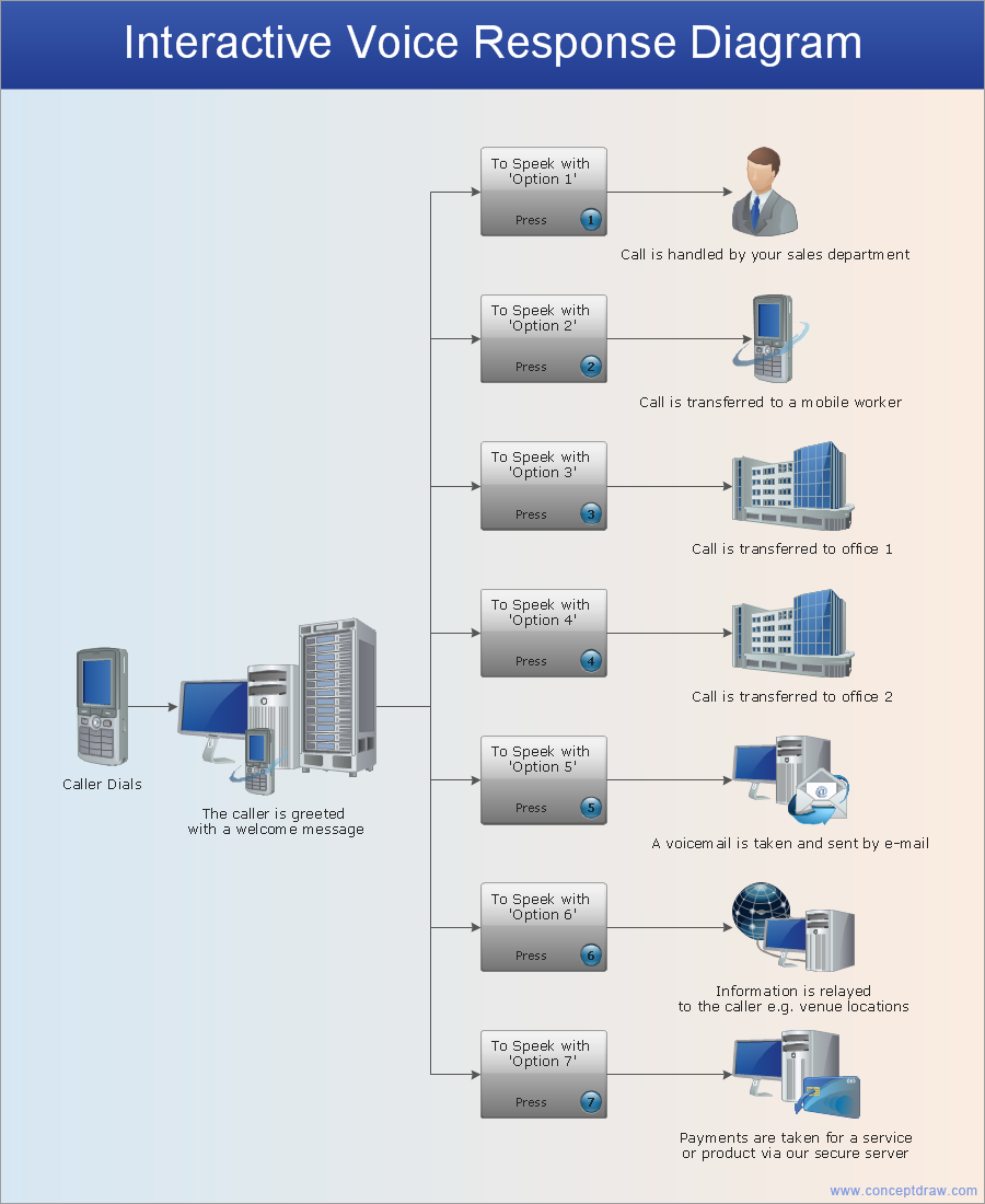 Network configuration diagram - Interactive voice response (IVR) services