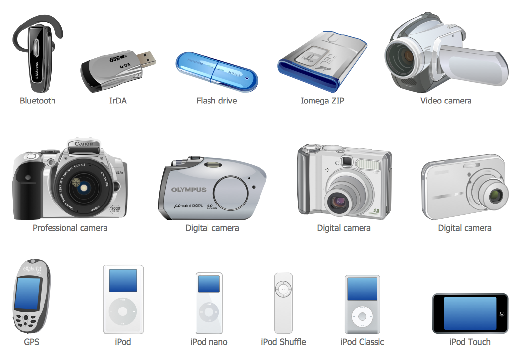 External Digital Devices Library