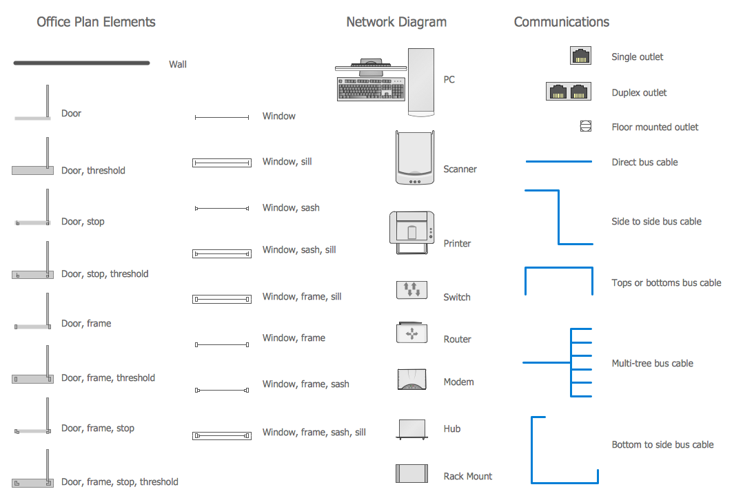 Network Communication Plan Library Design Elements
