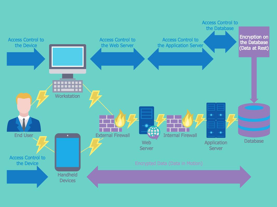 Secure-Network-Architecture-Diagram