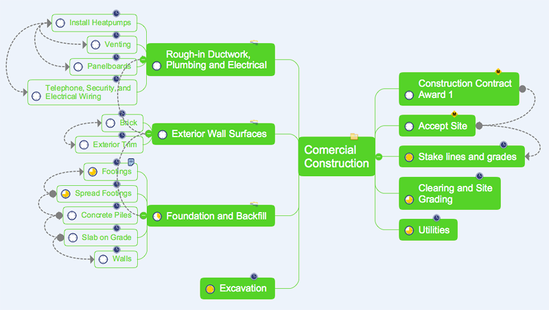 Convert project schedule to a mind map