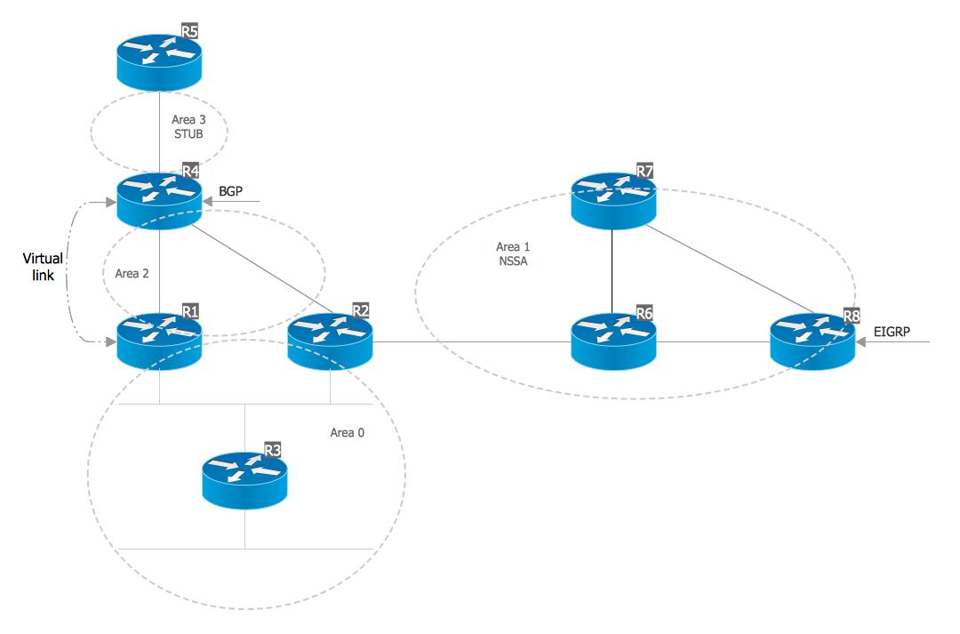 OSPF network
