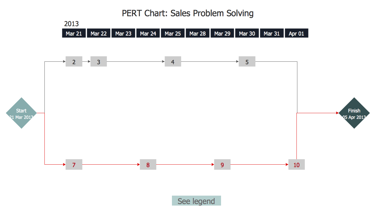 PERT Chart - Sale Problem Solution
