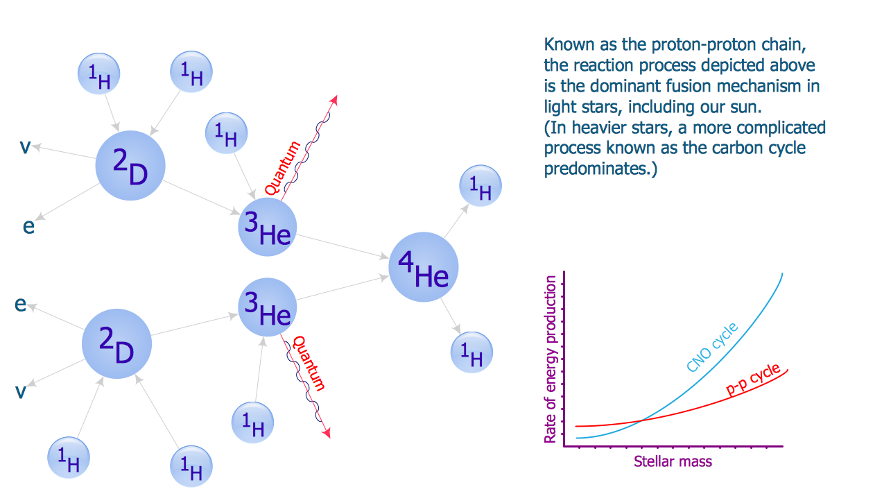 Physics Solution – Proton Chain Reaction