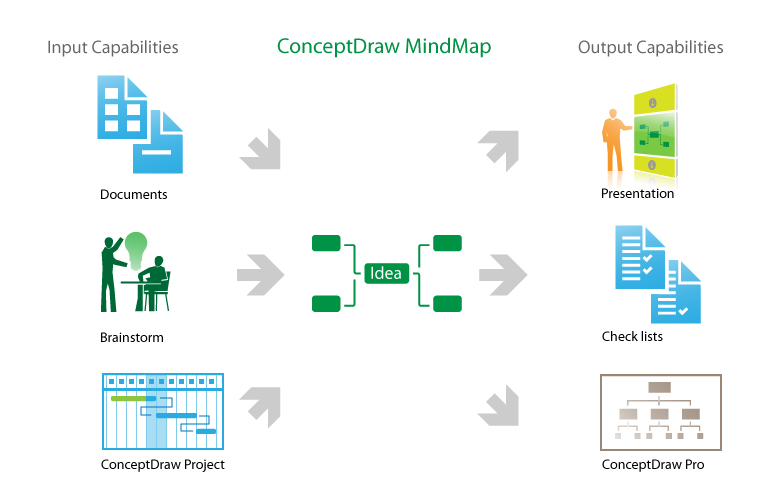 conceptdraw input output capabilities presentations files mindjet skype powerpoint ms-word ms-project