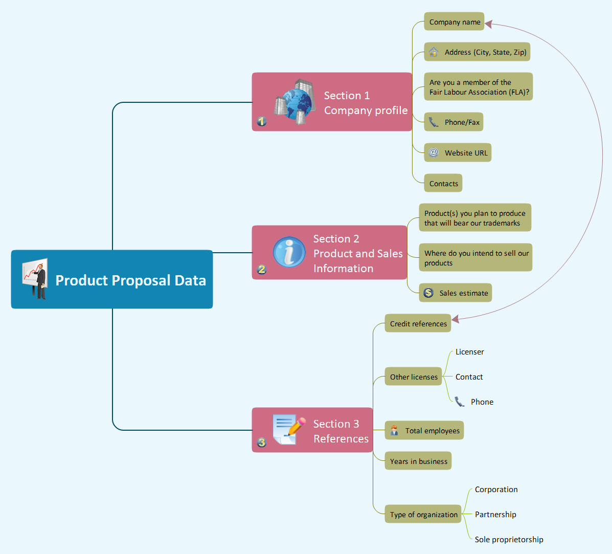 Product proposal data mindmap