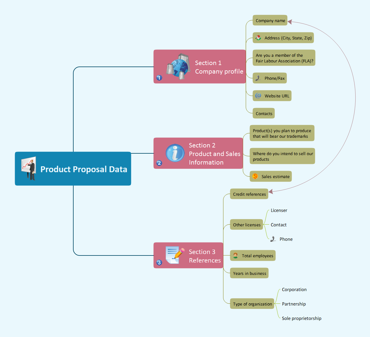 Evernote Exchange. Product proposal data - Mind map example for solution Note Exchange
