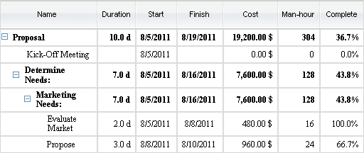 How are Summary Values of Project Phases Calculated