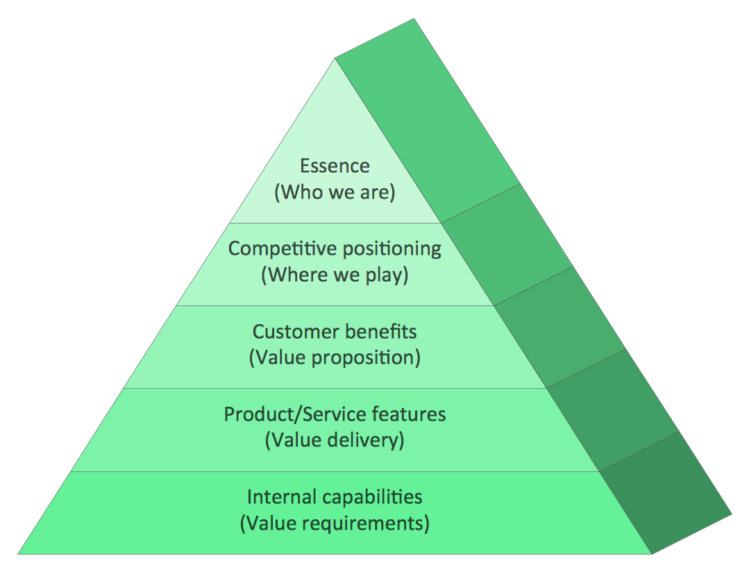 Pyramid Charts - Market Value Pyramid