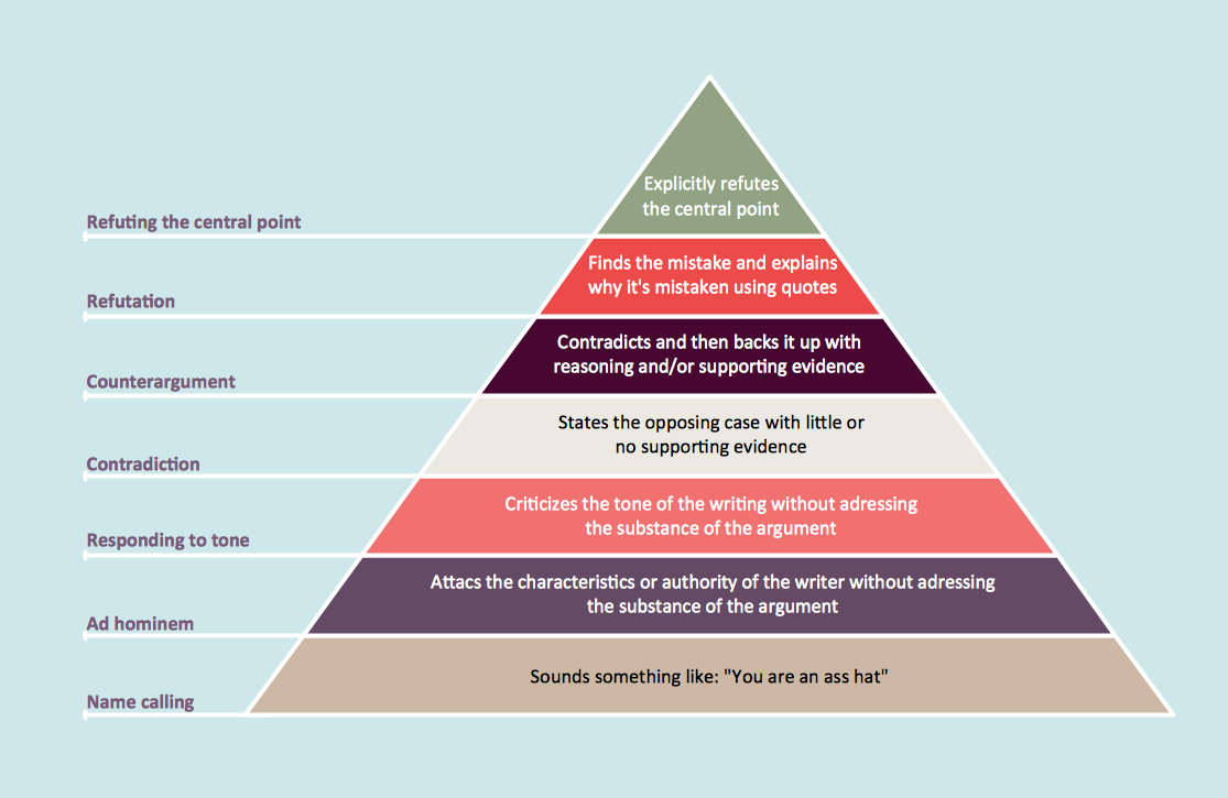 Pyramid Charts - Graham's Hierarchy of Disagreement
