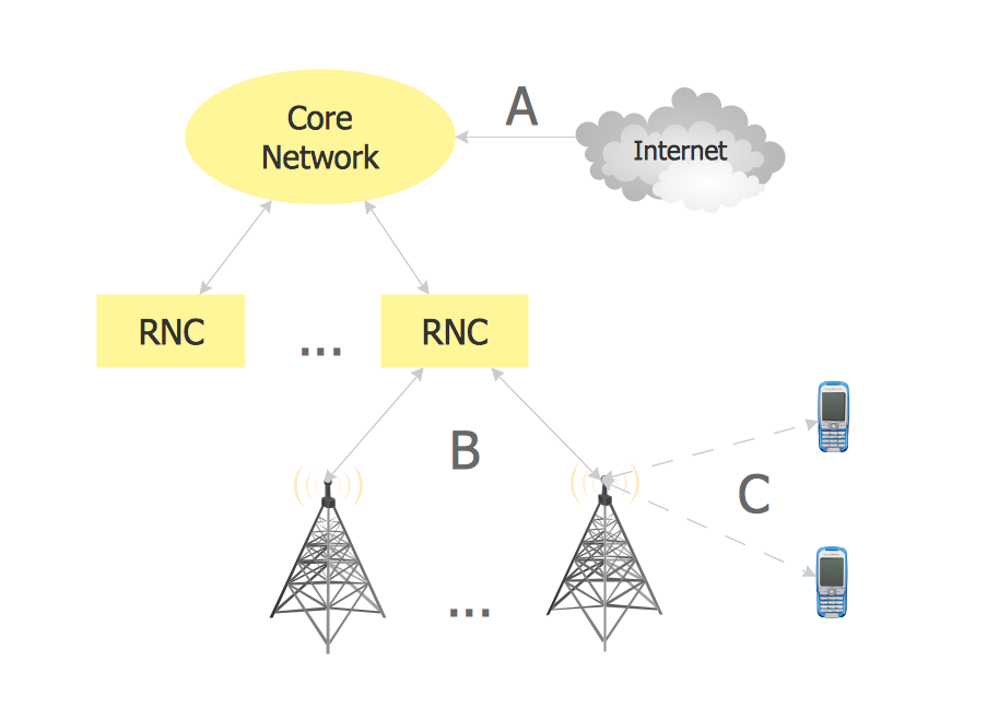 Radio Networks  Computer And Network Examples