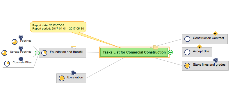 Report on project status using mind map