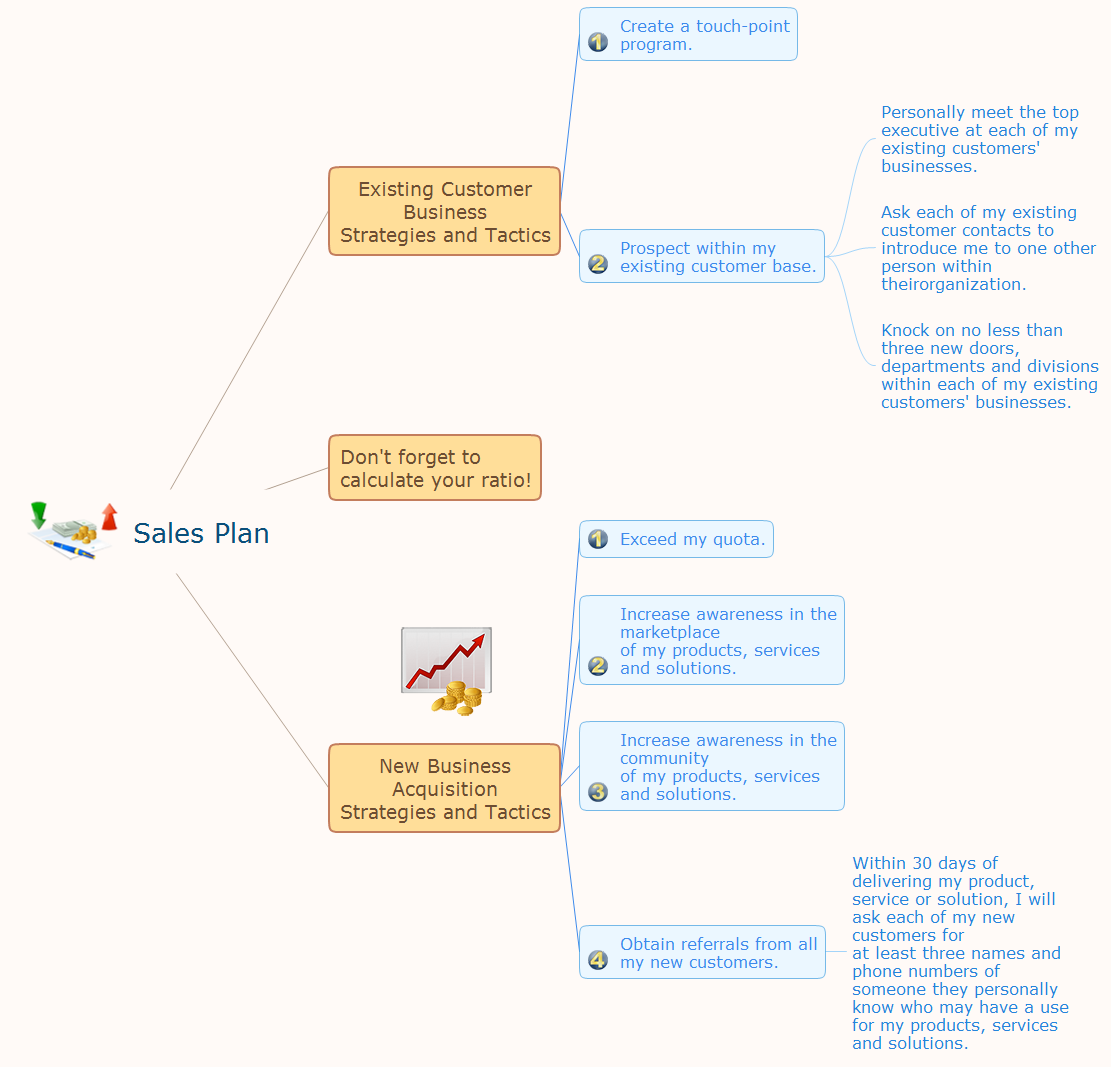 Sales plan mindmap