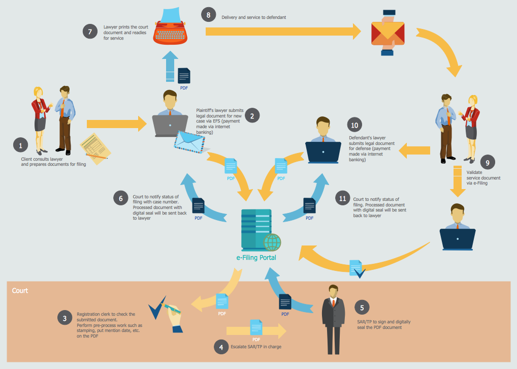 Sales Process Map - E Filing General Workflow