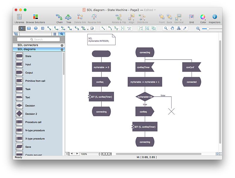 Specification and Description Language  (SDL)  diagram