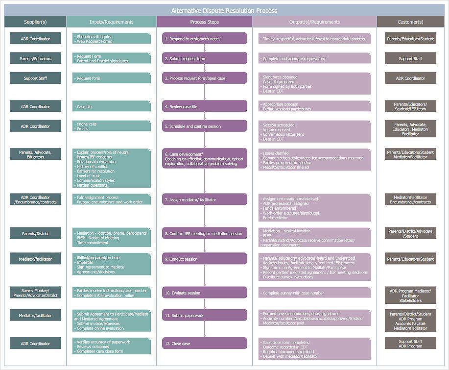 SIPOC diagram hiring process